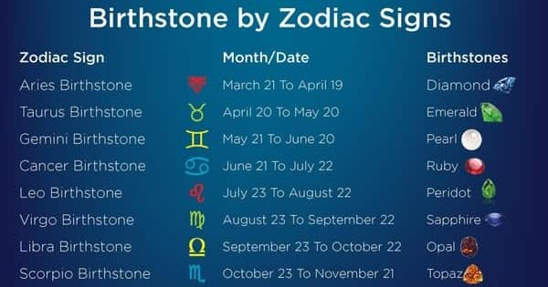 Birthstones by Zodiac| 12 Astrology Gemstones - Know your Birthstone